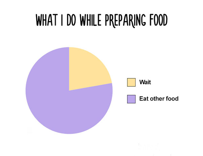 Funny charts for food lovers everywhere. (16)