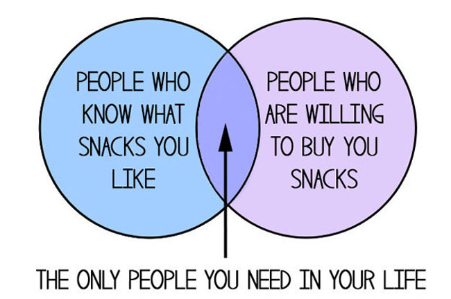 Funny charts for food lovers everywhere. (6)