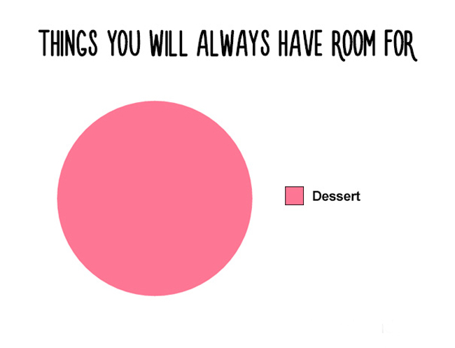 Funny charts for food lovers everywhere. (2)