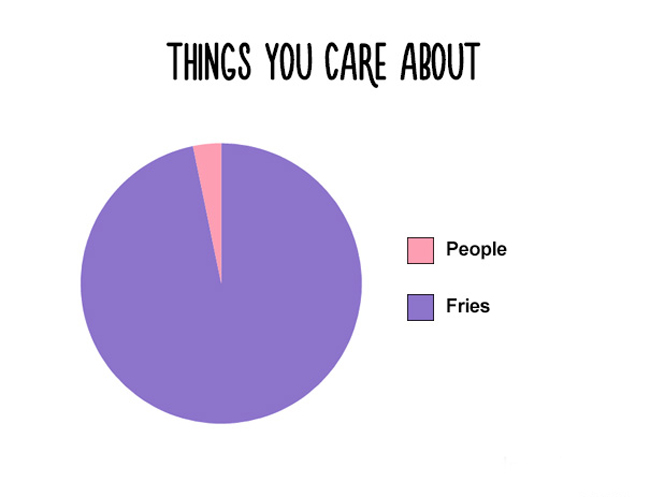 Funny charts for food lovers everywhere. (1)