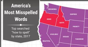 This is the Word Your State Misspells The Most According to Google. (2)