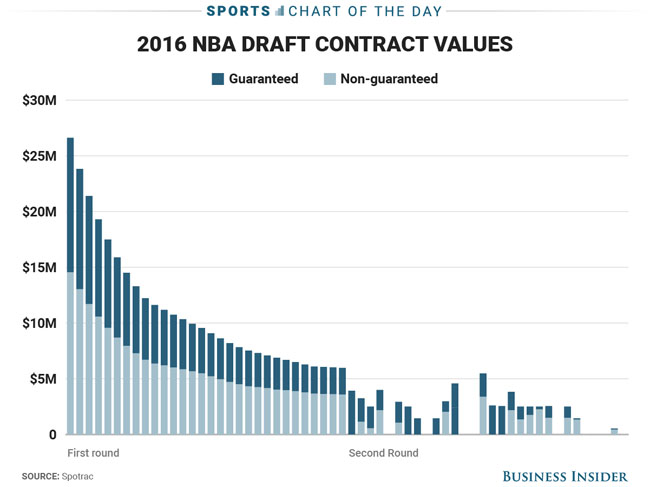 Here's The Ridiculous Amount of Money Players Will Lose if They Slip in the NBA Draft. (1)